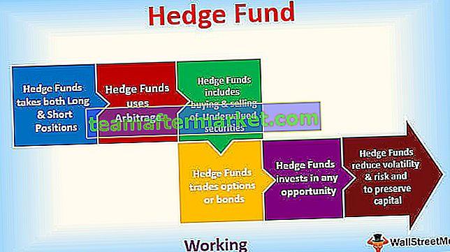 Qu'est-ce que le Hedge Fund?