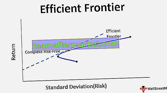 Frontière efficace