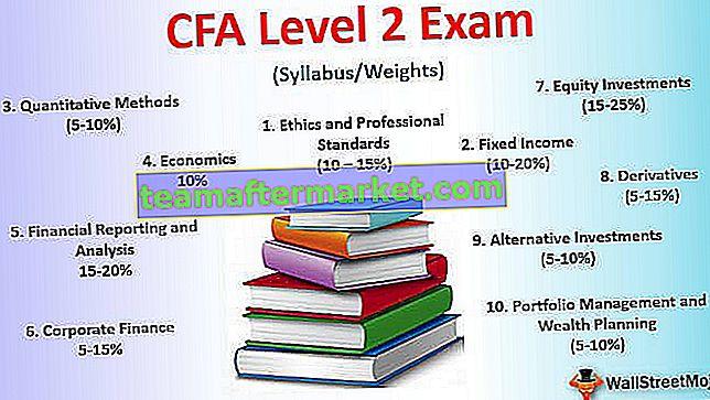 CFA Level 2 examengewichten, studieplan, fooien, slagingspercentages, vergoedingen