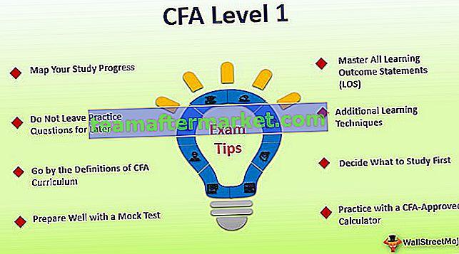 CFA® Level 1 Study Plan, onderwerpen, slagingspercentages en tips