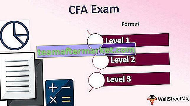 CFA®-examen
