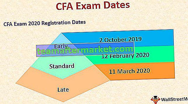 Dates et calendrier des examens CFA (2020)