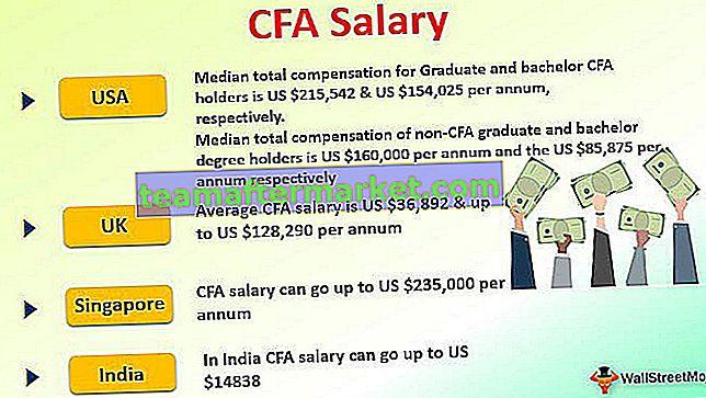 CFA Salaris- en beloningsstatistieken