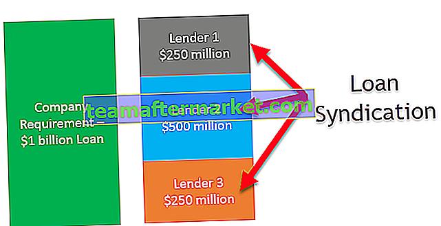 Syndicatie van leningen