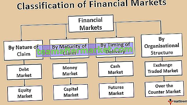 Classificatie van financiële markten