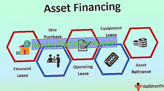 Financiering van activa