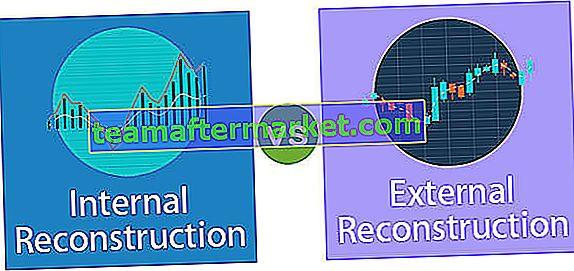 Verschil tussen interne en externe reconstructie