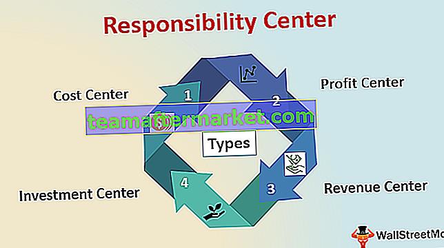 Verantwoordelijkheidscentrum