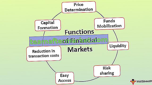 Functies van financiële markten
