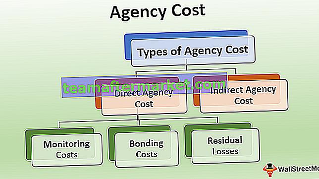 Agenturkosten