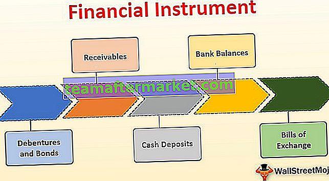 Financieel instrument