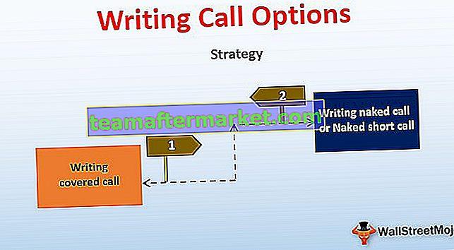 Anrufoptionen schreiben | Auszahlung | Beispiel | Strategien