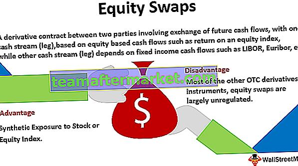 Swaps d'actions