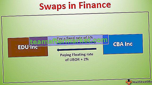 Swap di Keuangan