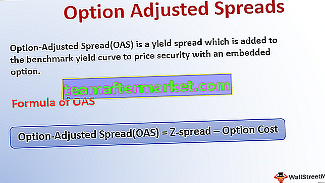 Option Angepasste Spreads