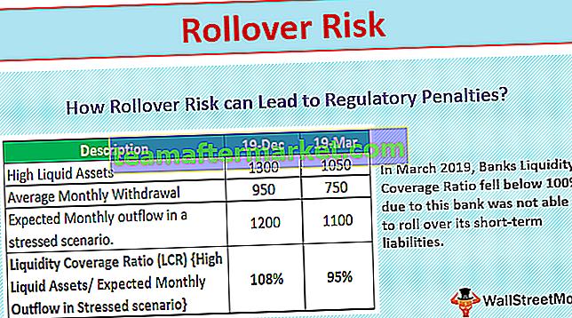 Risiko Rollover