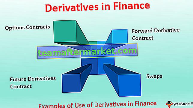 Afgeleide financiële instrumenten