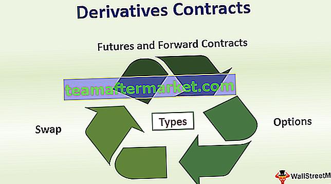 Contratti derivati