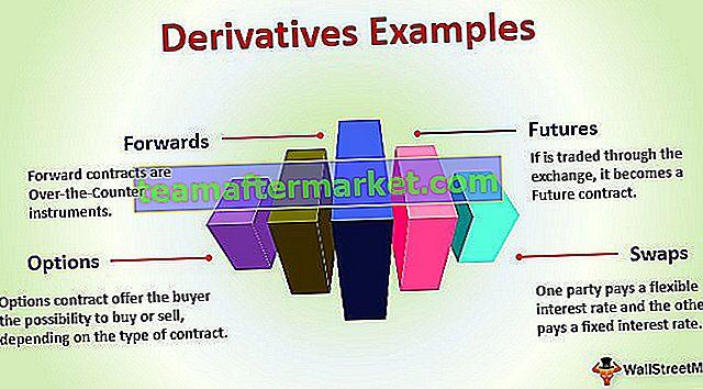 Contoh Derivatif