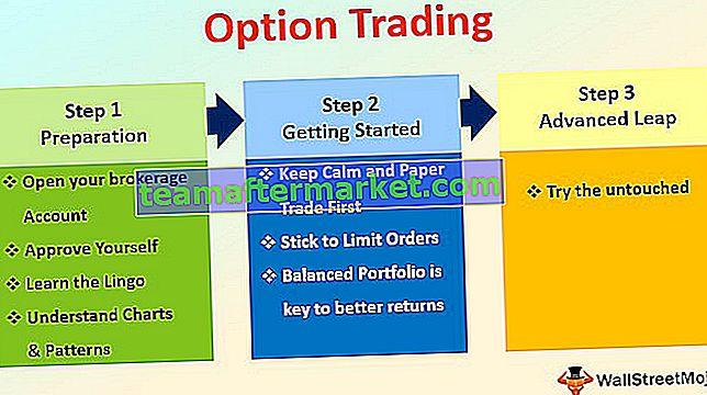 Was sind Optionen im Finanzbereich?