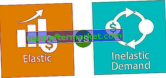 Elastische vs unelastische Nachfrage