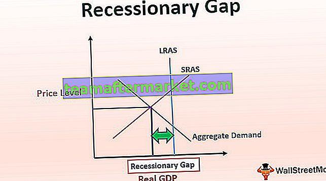 Rezessionslücke