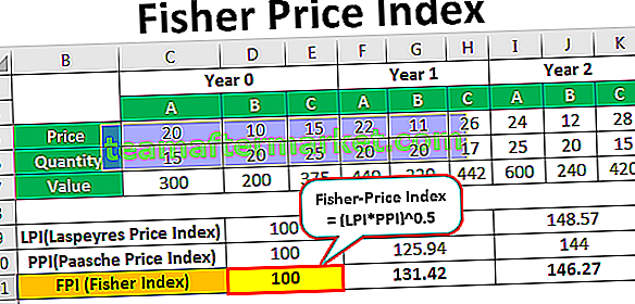 Fisher Index
