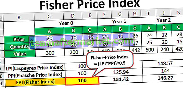 Indice de Fisher