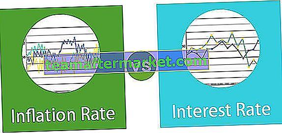 Inflation gegen Zinssatz