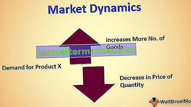 Marktdynamik
