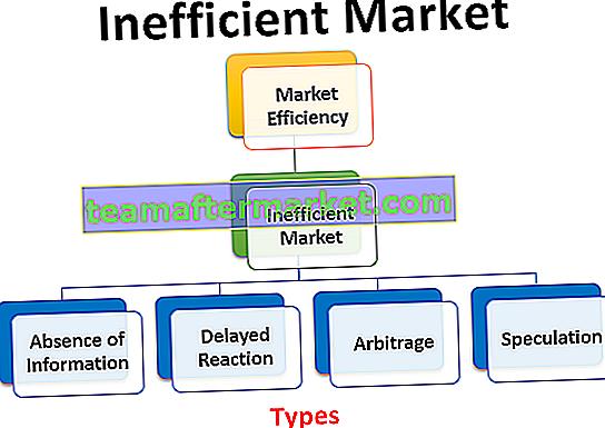Ineffizienter Markt