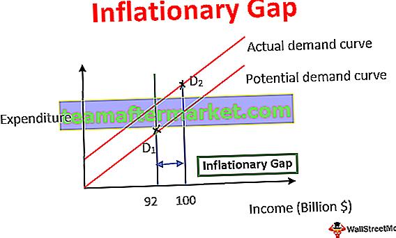 Inflationslücke