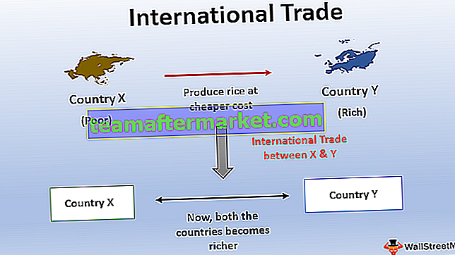 Internationaler Handel