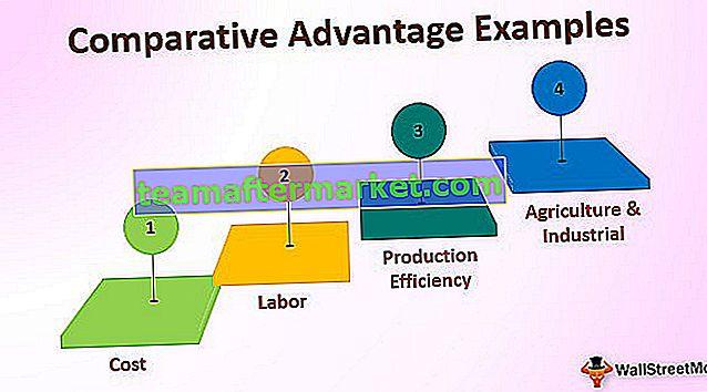 Beispiele für komparative Vorteile