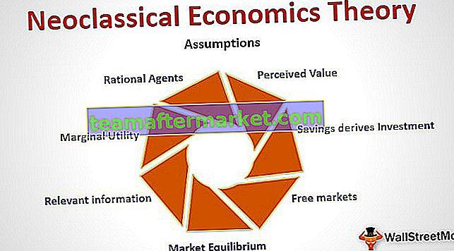 Theorie der neoklassischen Ökonomie