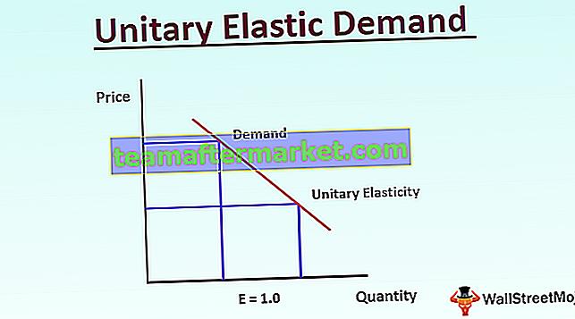 Einheitliche elastische Nachfrage