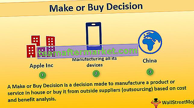 Entscheidung treffen oder kaufen