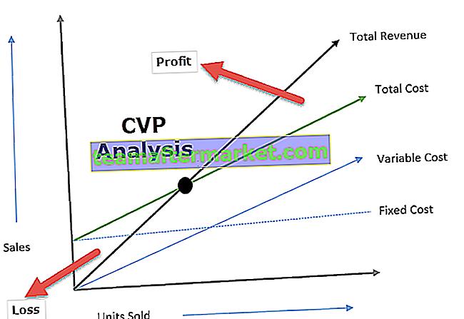 Kosten-Volumen-Gewinn-Analyse