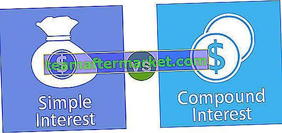 Einfaches Interesse gegen Zinseszins