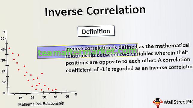 Inverse Korrelation