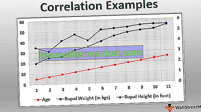 Korrelationsbeispiele