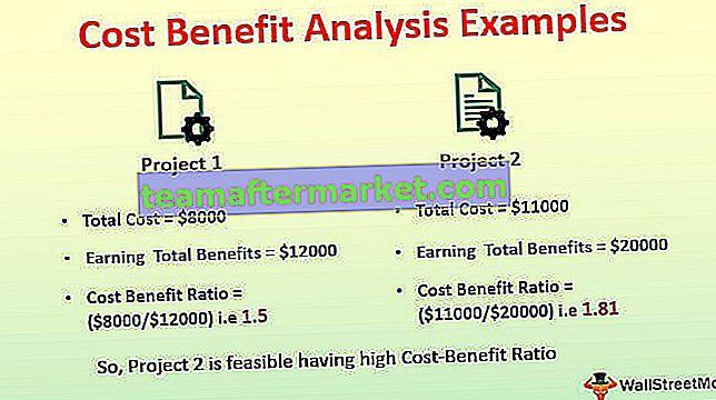 Beispiele für Kosten-Nutzen-Analysen
