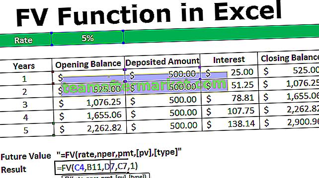 FV-Funktion in Excel
