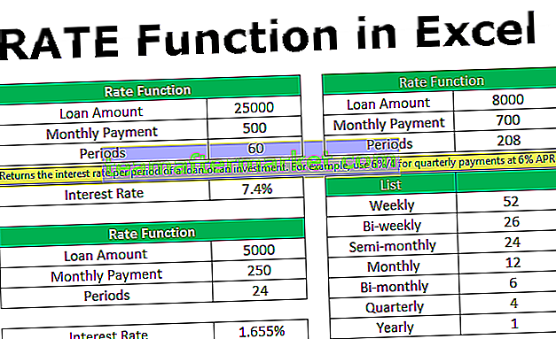 Ratenfunktion in Excel