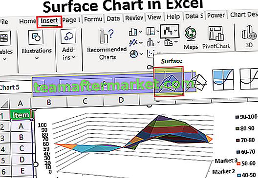 Oberflächendiagramm in Excel