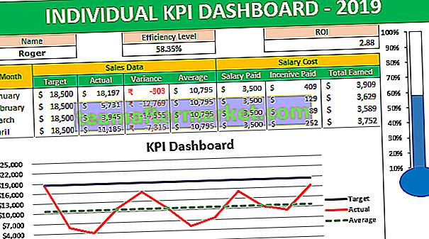 KPI-Dashboard in Excel