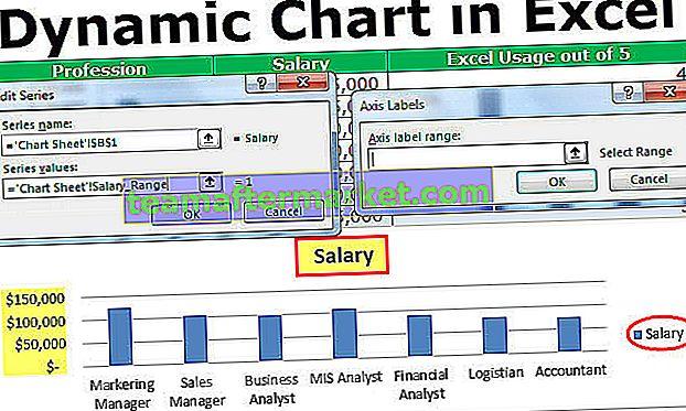 Dynamisches Diagramm in Excel
