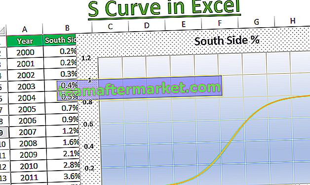 Kurva S di Excel