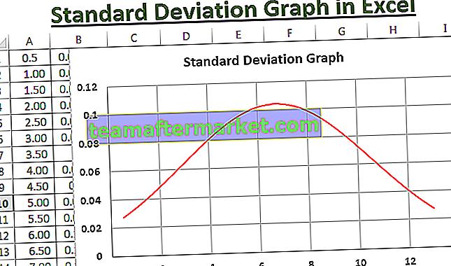 Standaardafwijkingsgrafiek in Excel