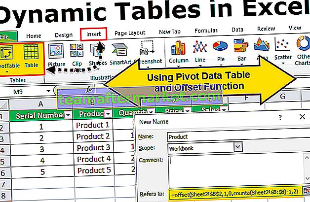 Dynamische tabellen in Excel